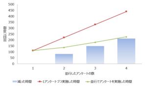 並行アンケートの効率グラフ