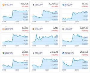 仮想通貨のチャート同じ傾向の図